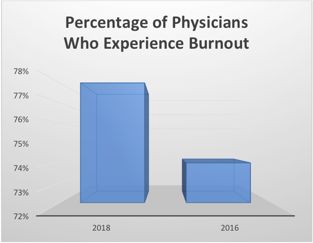 Percentage of Physicians Who Experience Burnout